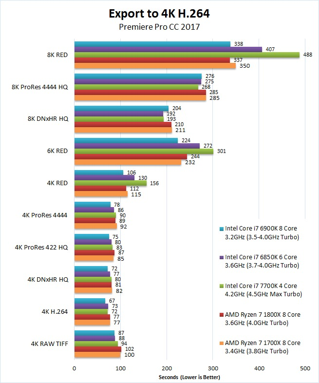 AMD Ryzen 7 1700X 1800X Premiere Pro 2017 Benchmark Export 4K H.264