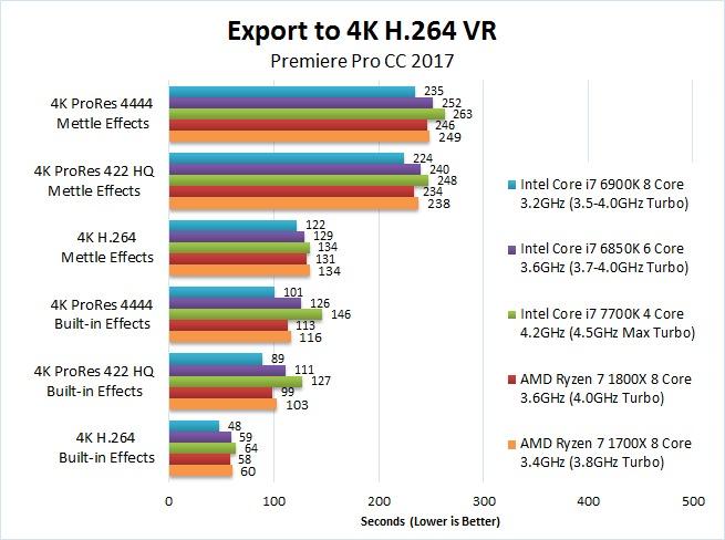 AMD Ryzen 7 1700X 1800X Premiere Pro 2017 Benchmark Export 4K H.264 VR