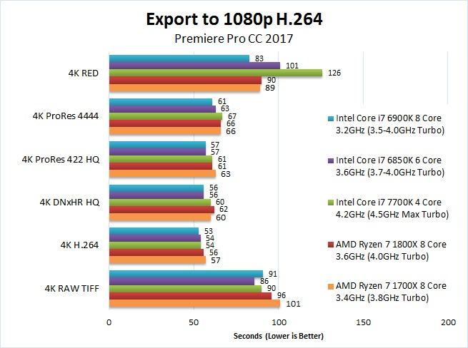 AMD Ryzen 7 1700X 1800XPremiere Pro 2017 Benchmark Export 1080p H.264