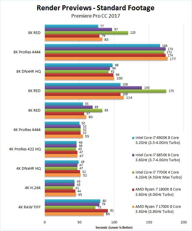 AMD Ryzen 7 1700X 1800X Premiere Pro 2017 Benchmark Render Previews