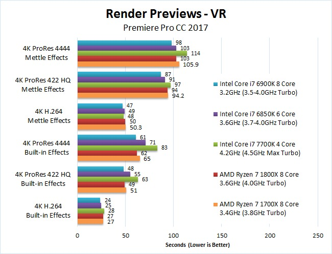 AMD Ryzen 7 1700X 1800X Premiere Pro 2017 Benchmark Render VR Previews