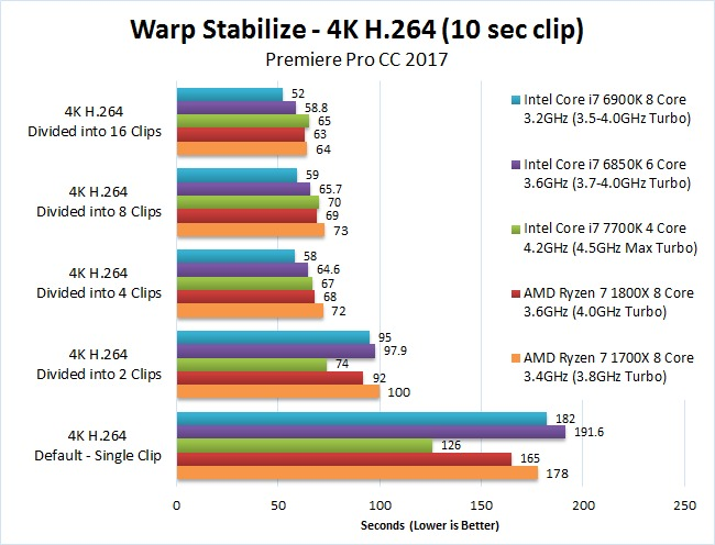 AMD Ryzen 7 1700X 1800X Premiere Pro 2017 Benchmark Warp Stabilize 4K H.264