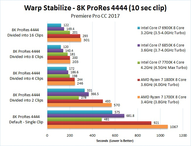 AMD Ryzen 7 1700X 1800X Premiere Pro 2017 Benchmark Warp Stabilize 8K ProRes4444
