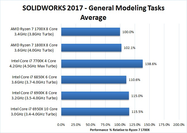 SOLIDWORKS 2017 Ryzen 7 1700x 1800x General Modeling Benchmark
