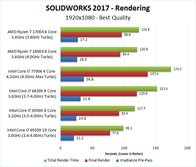 SOLIDWORKS 2017 Ryzen 7 1700x 1800x Rendering Benchmark