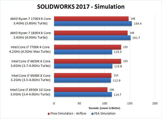 SOLIDWORKS 2017 Ryzen 7 1700x 1800x Simulation Benchmark