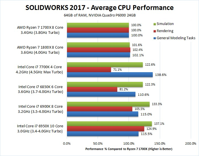 SOLIDWORKS 2017 AMD Ryzen 7 1700x 1800x benchmark performance