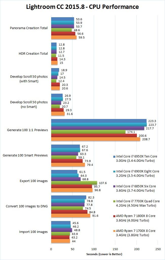Lightroom 2015.8 AMD Ryzen 7 1700X 1800X Benchmark Performance