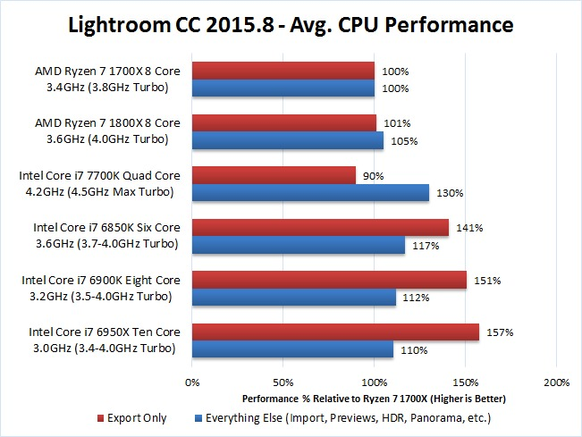 Lightroom CC 2015.8 AMD Ryzen 7 1700x 1800x Benchmark Performance