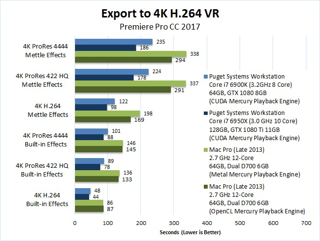Mac vs PC Premiere Pro 2017 Benchmark Export 4K H.264 VR
