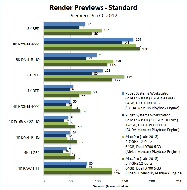 Mac vs PC Premiere Pro 2017 Benchmark Render Previews