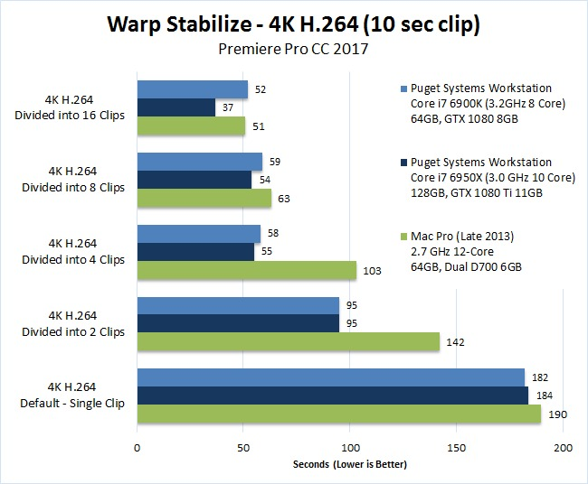 Mac vs PC Premiere Pro 2017 Benchmark Warp Stabilize 4K H.264