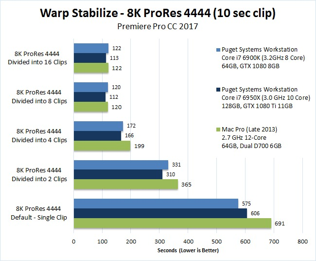 Mac vs PC Premiere Pro 2017 Benchmark Warp Stabilize 8K ProRes 4444