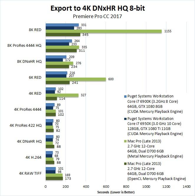 Mac vs PC Premiere Pro 2017 Benchmark Export 4K DNxHR HQ 8-bit