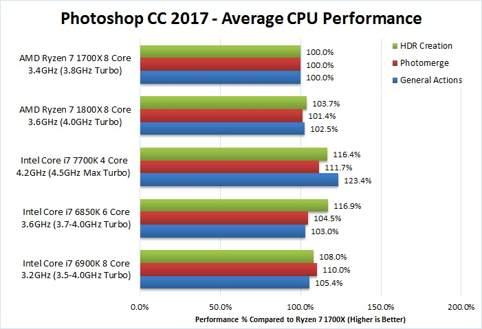Photoshop CC 2017 AMD Ryzen 7 1700x 1800x Benchmark Performance