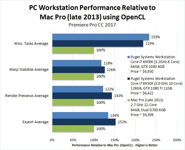 Mac vs PC Premiere Pro CC 2017 Performance Benchmark