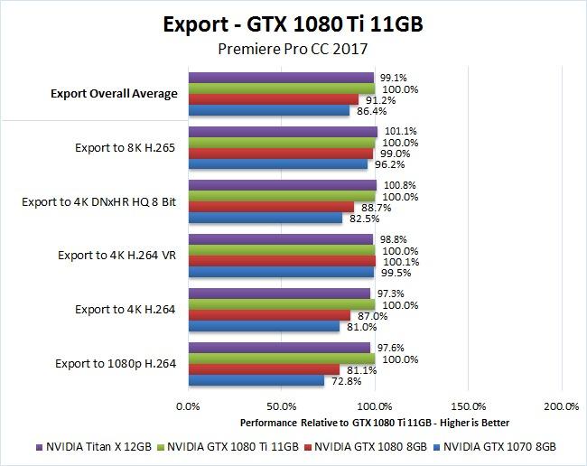 NVIDIA GTX 1080 Ti 11GB Premiere Pro 2017 Benchmark Export