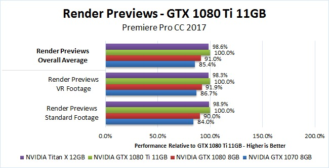 NVIDIA GTX 1080 Ti 11GB Premiere Pro 2017 Benchmark Render Previews