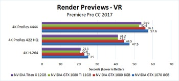 Premiere Pro CC 2017 GeForce GTX 1080 Ti 11GB Performance