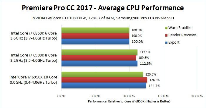 Premiere Pro 2017 CPU Comparison