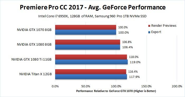 Premiere Pro GeForce GPU Comparison