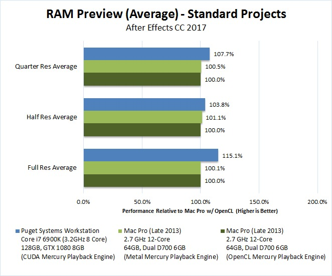 After Effects Mac Pro vs PC RAM Preview Standard