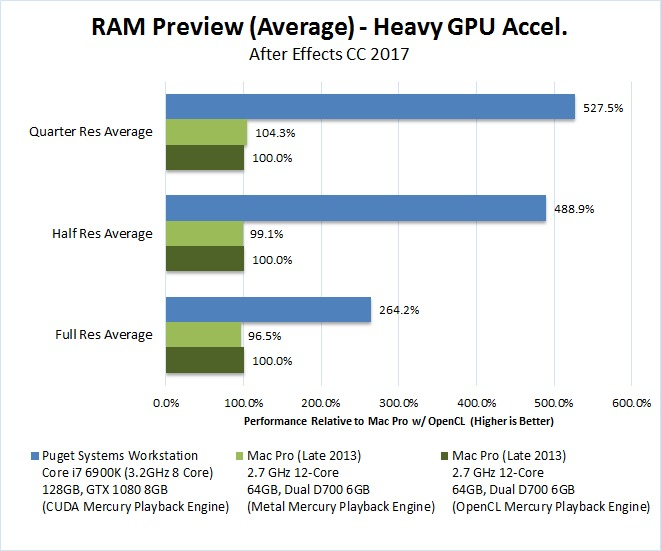 After Effects Mac Pro vs PC RAM Preview GPU heavy