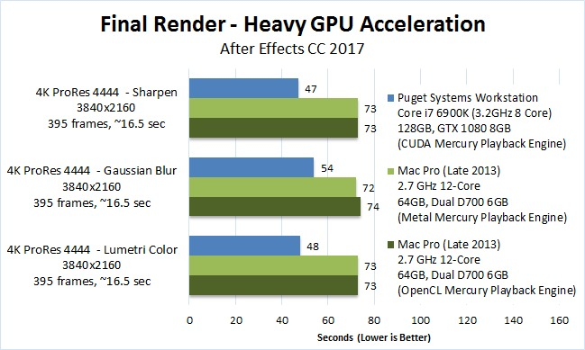After Effects CC 2017 Mac vs PC render GPU accelerated