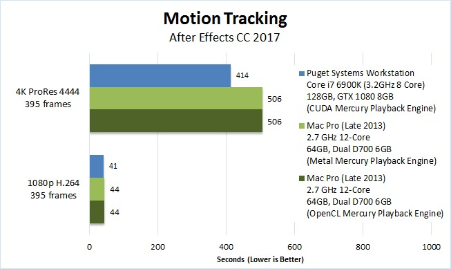 After Effects CC 2017 Mac vs PC Motion Tracking