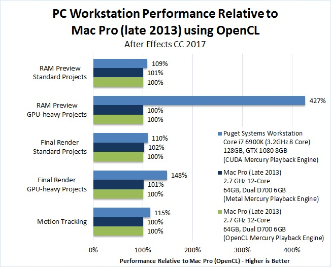 Mac vs PC After Effects CC 2017 Performance Benchmark
