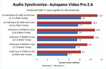 Kolor Autopano Video Pro 2 6 CPU Comparison