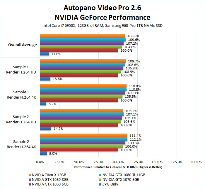 Autopano Video Pro GPU video card benchmark