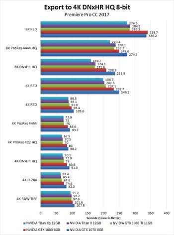 Premiere Pro CC 2017 NVIDIA Titan Xp 12GB Performance