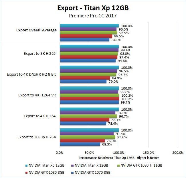 NVIDIA Titan Xp 12GB Premiere Pro 2017 Benchmark Export