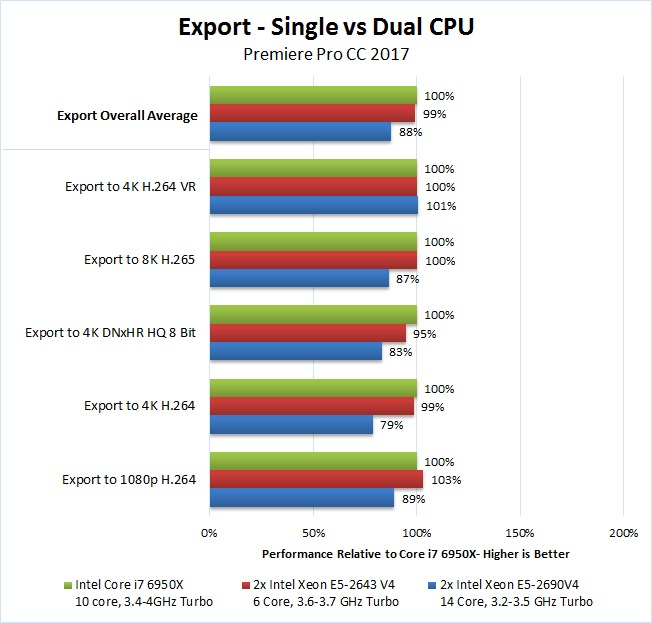 Dual Xeon Premiere Pro 2017 Benchmark Export