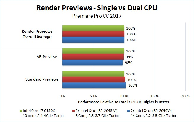 Dual Xeon Premiere Pro 2017 Benchmark Render Previews