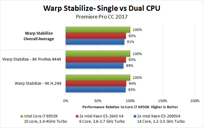 Should you use a Dual Xeon for Premiere Pro CC 2017?