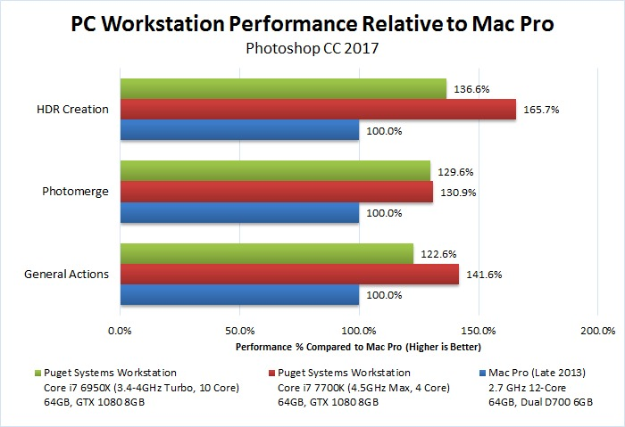 Mac Pro vs PC workstation in Photoshop CC 2017 Benchmark