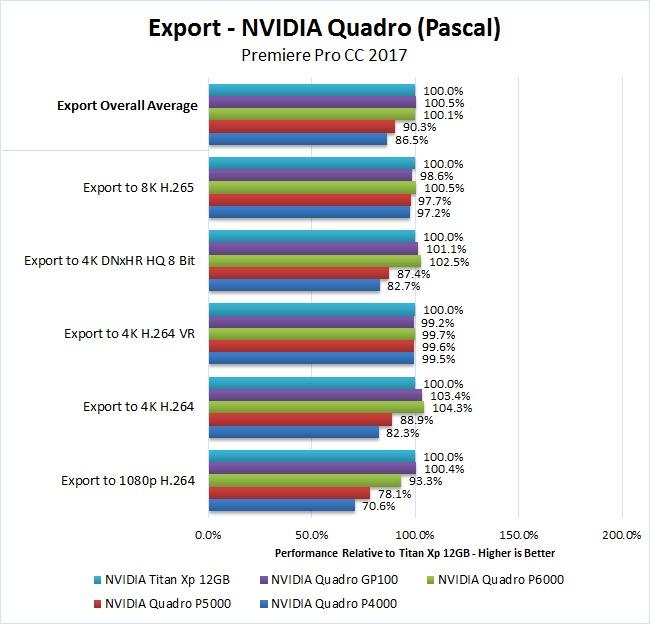 NVIDIA Quadro Pascal Premiere Pro 2017 Benchmark Export