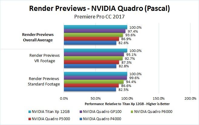 NVIDIA Quadro Pascal Premiere Pro 2017 Benchmark Render Previews