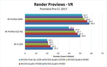 Premiere Pro CC 2017 NVIDIA Quadro (Pascal) Performance