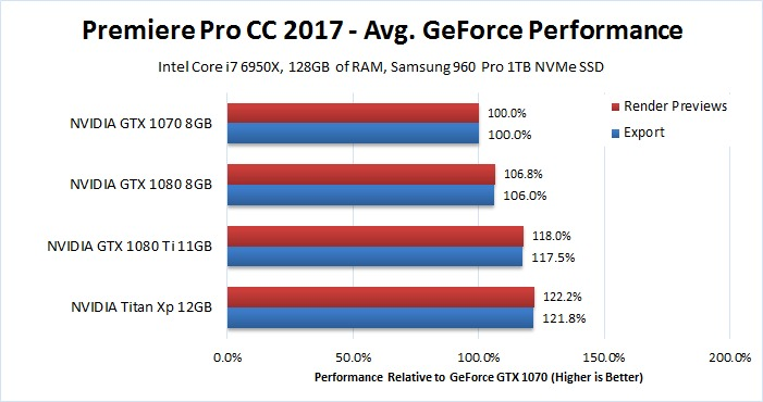Premiere Pro GeForce GPU Comparison