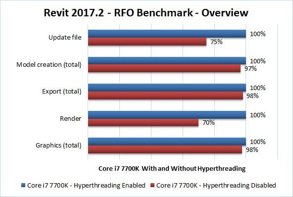 Revit 2017.2 RFO Benchmark Hyperthreading