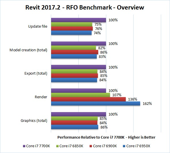 Revit 2017.2 RFO Benchmark