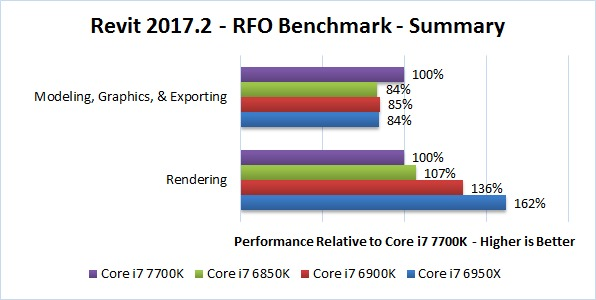 Revit 2017.2 RFO Benchmark Summary