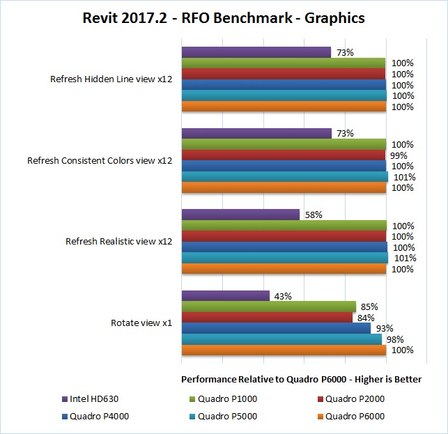 Revit 2017.2 RFO Benchmark Graphics
