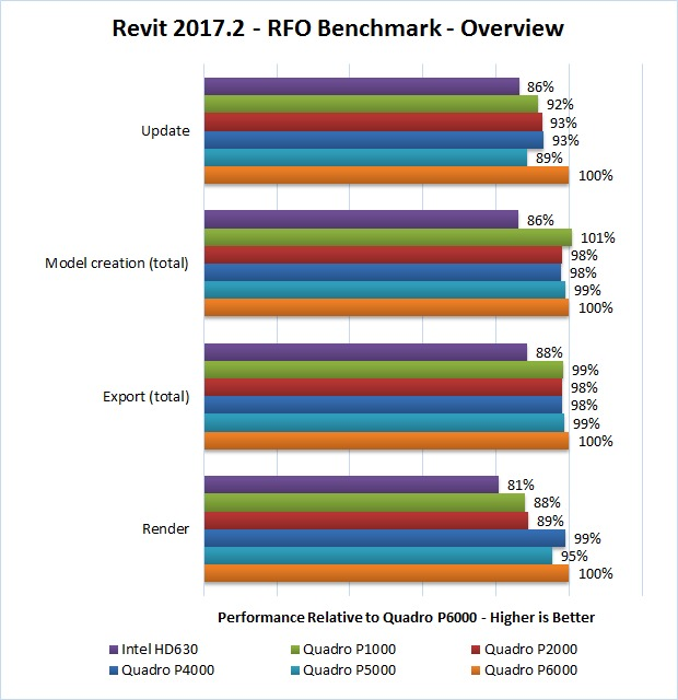 Revit 2017.2 RFO Benchmark GPU Overview