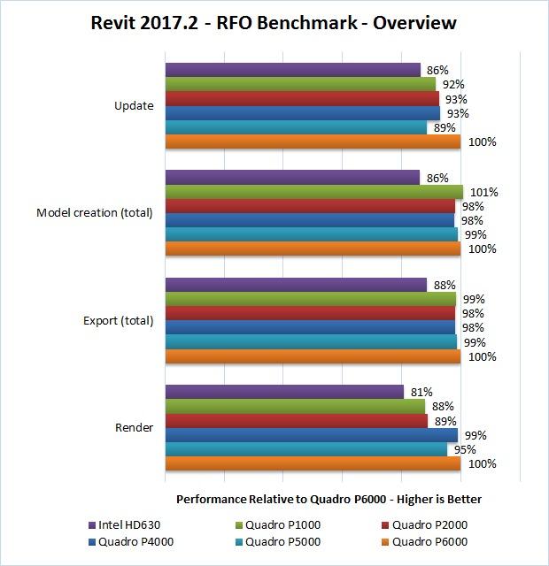 Revit 2017.2 RFO Benchmark GPU Overview