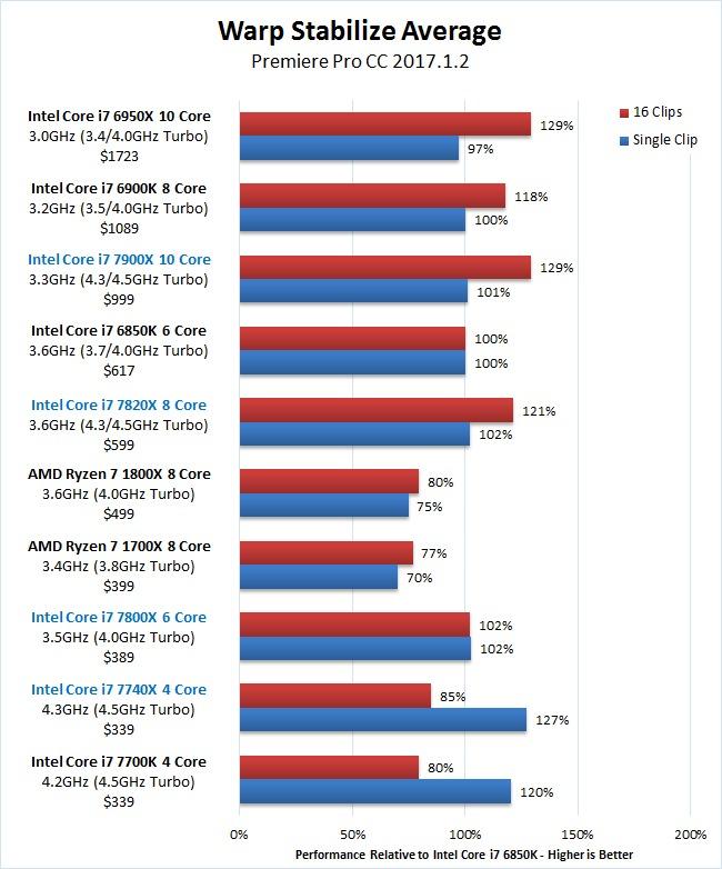 Premiere Pro Skylake-X 7900X 7820X 7800X Warp Stabilize Benchmark