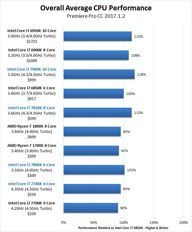 Premiere Pro Skylake-X 7900X 7820X 7800X Overall Benchmark Results